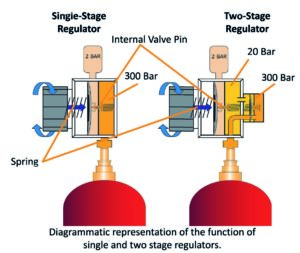 The difference between single and two stage gas regulator.
