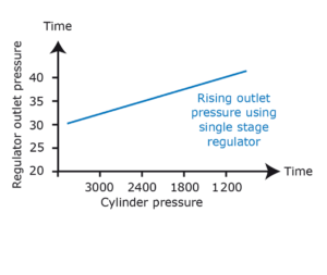 Regulator Outlet Pressure compared to Cylinder pressure graph